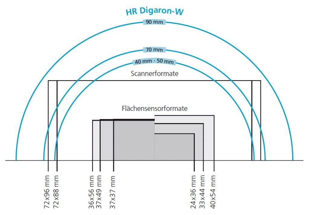 Rodenstock HR Digaron-W Lenses image circle