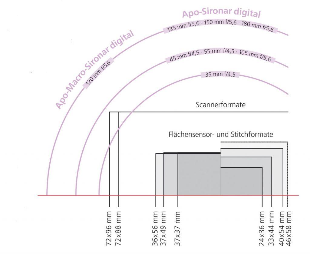 Rodenstock Apo- Sironar Digital macro image circle