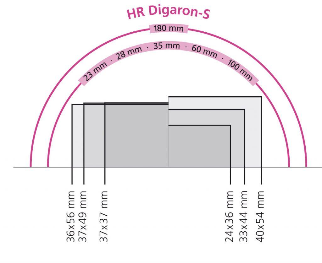Rodenstock HR Digaron-S Lenses image circle